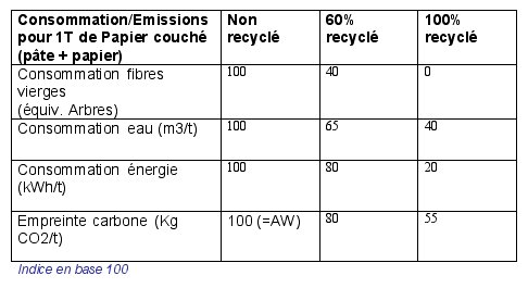 Papiers recyclés
